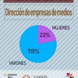 Investigación sobre organizaciones de medios y género