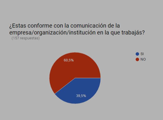 Disconformidad con la comunicación de las organizaciones